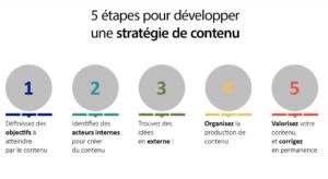 stratégie de contenu digital